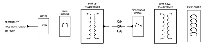 Conceptual one-line of a basic installation of two transformers in a step-up-step-down arrangement.